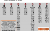 Guitar Chords 23 Background Wallpaper