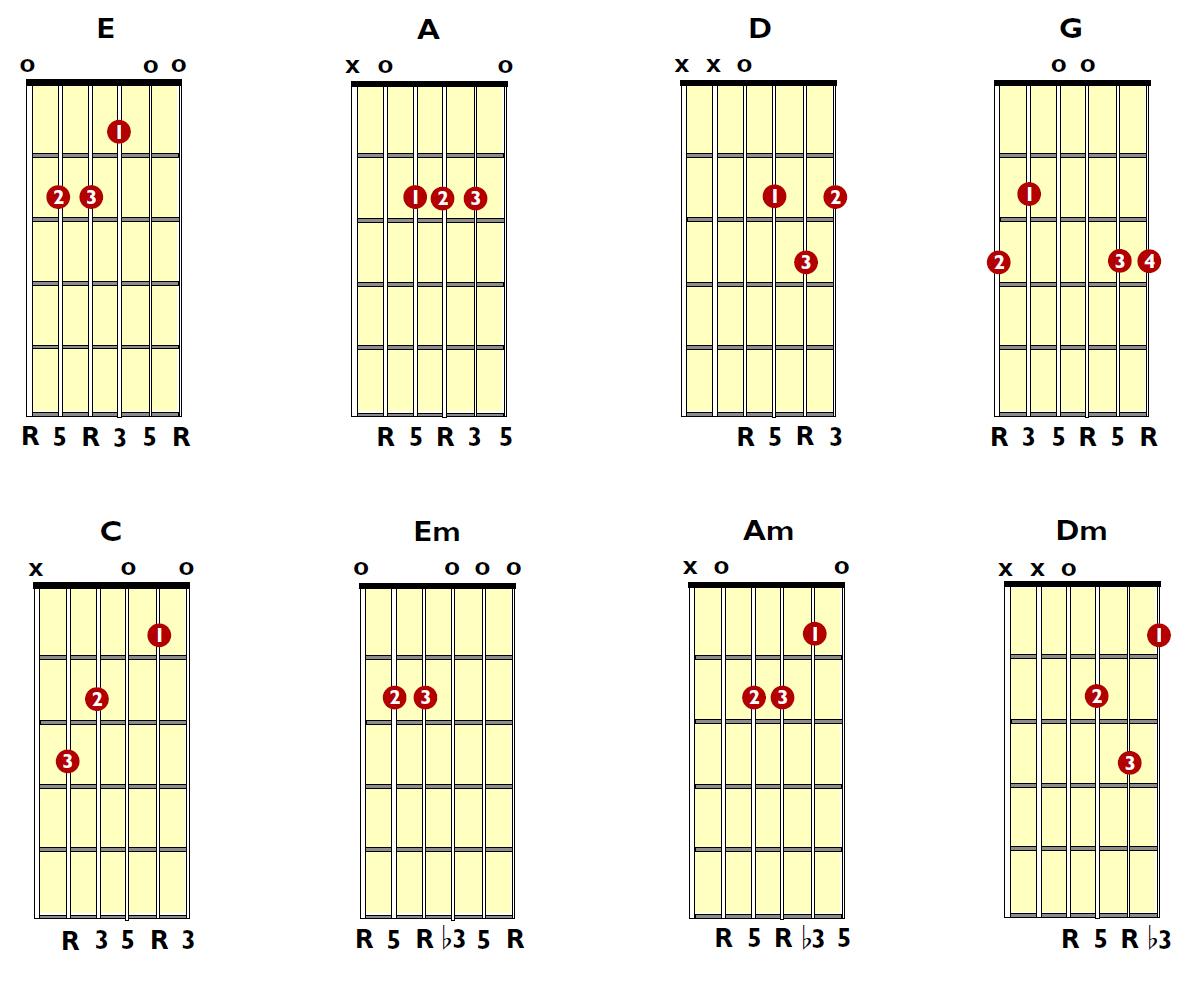 Guitar Chords 11 Free Hd Wallpaper Listtoday