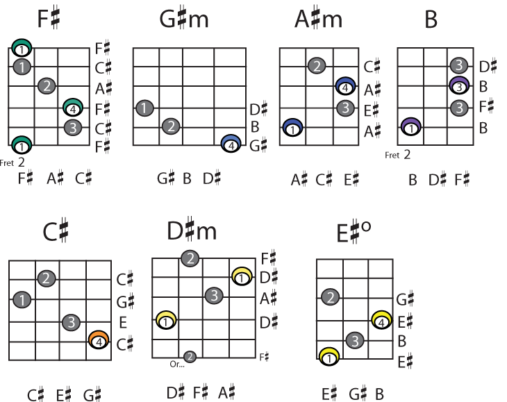 Guitar Chords 18 Desktop Background - ListToday