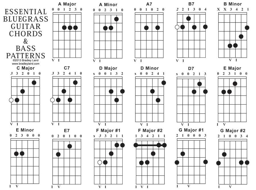 Guitar Chords 3 Desktop Wallpaper Listtoday