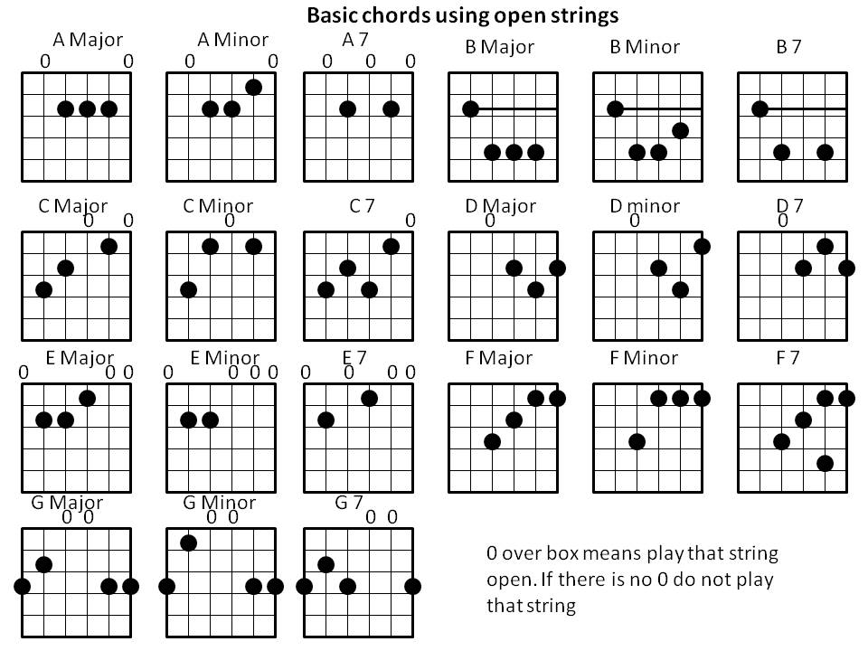 Guitar Chords 30 Cool Wallpaper - ListToday