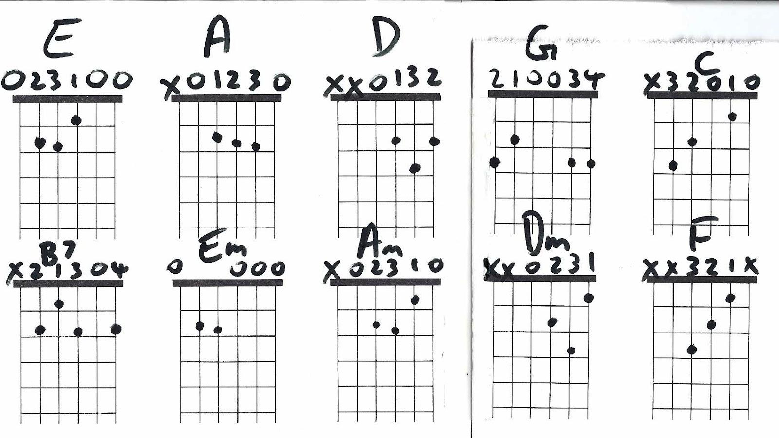 Guitar Chords 32 Widescreen Wallpaper Listtoday