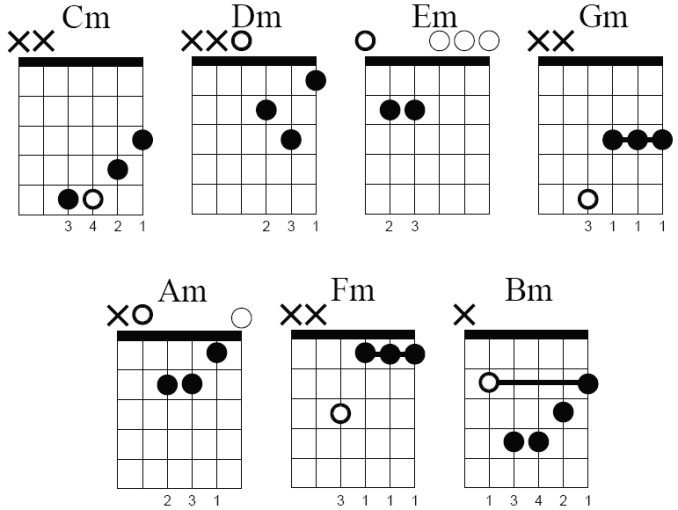 Guitar Chords 34 Background - ListToday