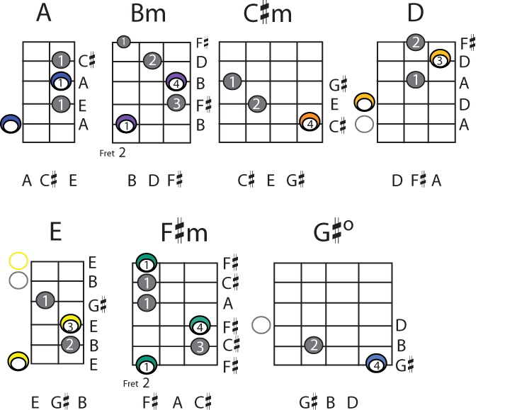 Guitar Chords 4 Cool Hd Wallpaper Listtoday