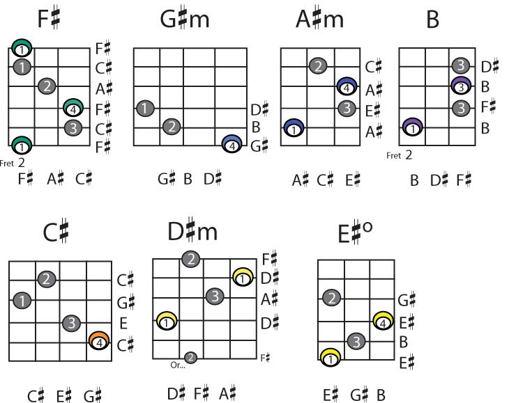 Guitar 18 guitar chords : Guitar Chords 18 Desktop Background - ListToday