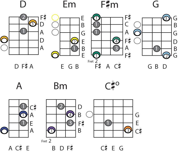 Guitar 12 string guitar chords : Guitar : 12 basic guitar chords 12 Basic plus 12 Basic Guitar ...